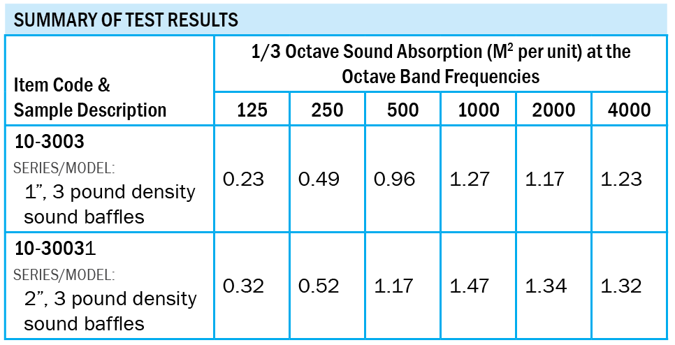 Applegate Cotton Baffles Sound Test Results