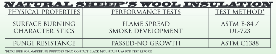 Black Mountain Sheep Wool Insulation Tests