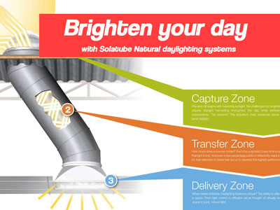 Solatube Tubular Skylights for Natural Daylighting